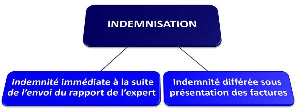 Schéma Indémnité